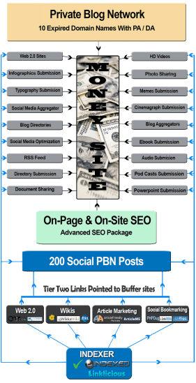 Off-Page SEO Ultimate Package